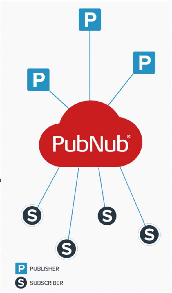 PubNub Publish-Subscribe