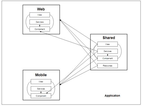 Angular2 Aarchitecture