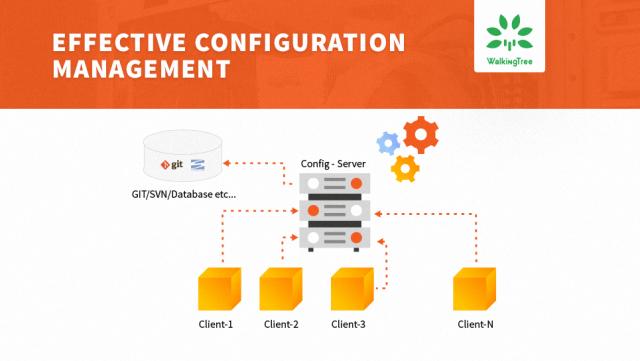 Configration-Server