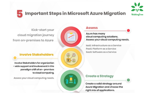 Steps in microsoft Azure Migration - infographic