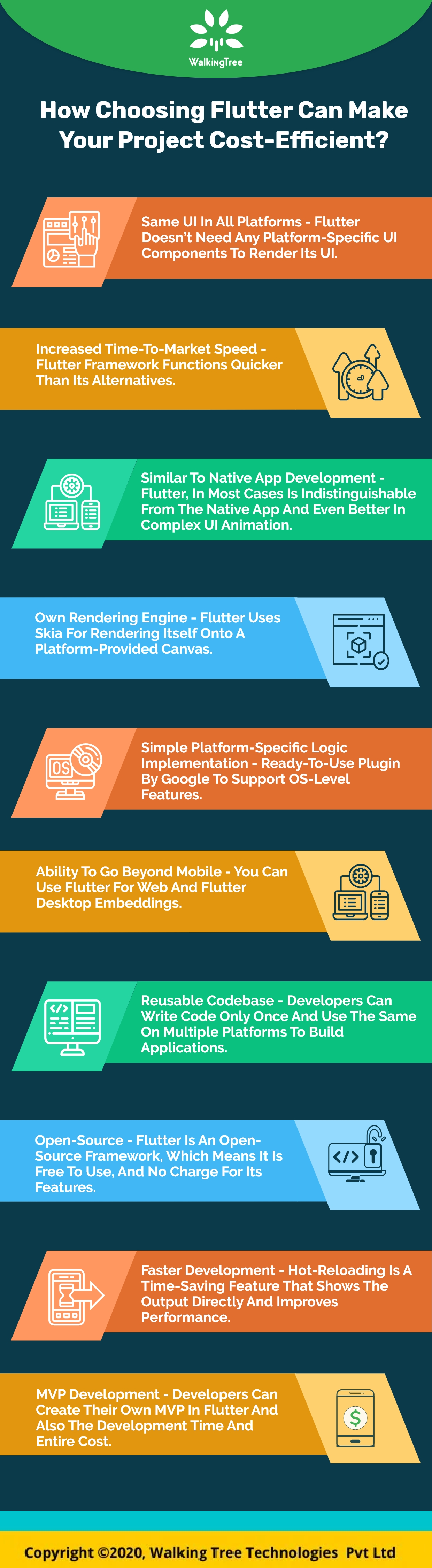 How choosing Flutter can make your project cost-efficient? - Infograph