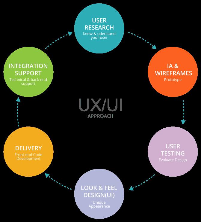 UX UI Process