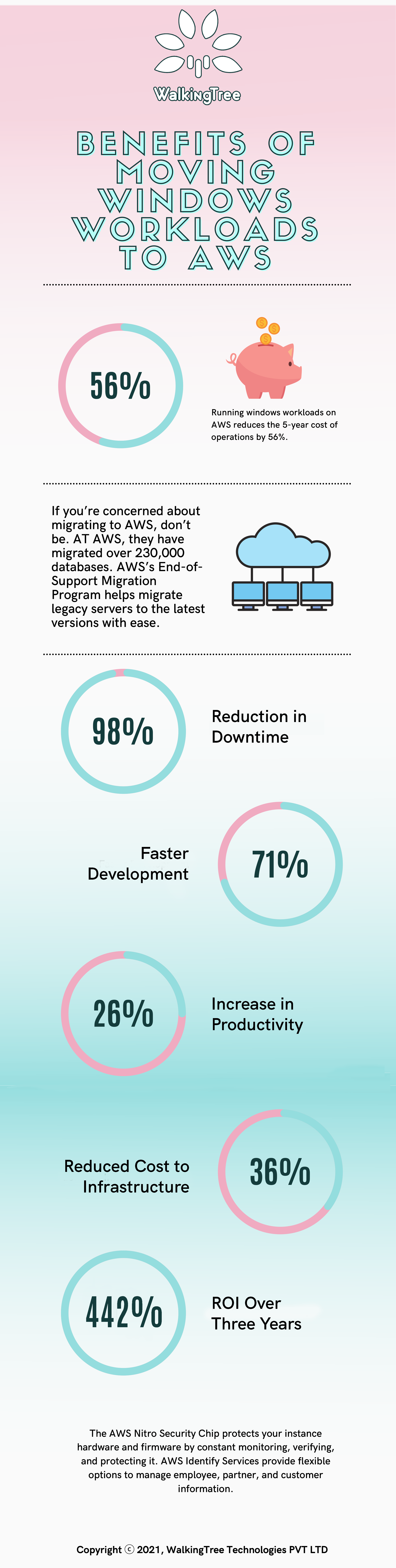 Benefits of Moving Windows Workloads to AWS-3