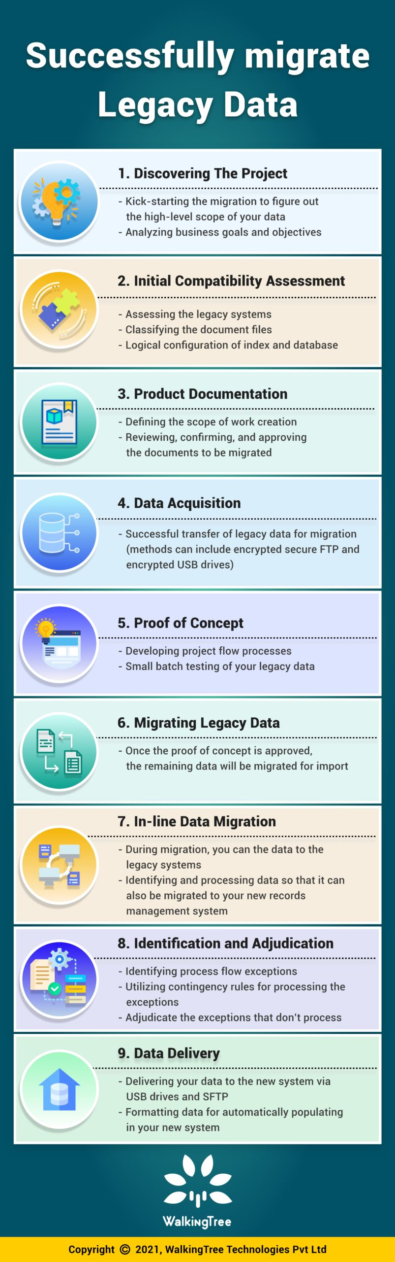 Successfully migrateLegacy Data