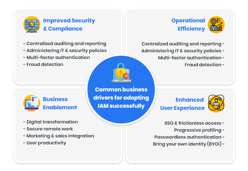 A EUAM framework enables your IT team to control user access to critical information and resources within your organization. An effective EUAM product offers role-based access control, which allows the system administrators to regulate permissions to systems or networks based on the roles of individual users within the enterprise. In this context, user access is the ability of an individual to perform a specific task such as view, create, or modify a file (based on their roles). A well-setup EUAM product must capture and record user login information, orchestrate the assignment and removal of access privileges, and manage the enterprise database of user identities. It should provide a centralized directory service with visibility and oversight into all aspects of the company user base. In the cloud, EUAM can be handled by identity as a service or authentication as a service. However, in both cases, a third-party service provider is responsible for authenticating, registering, and managing user's data.