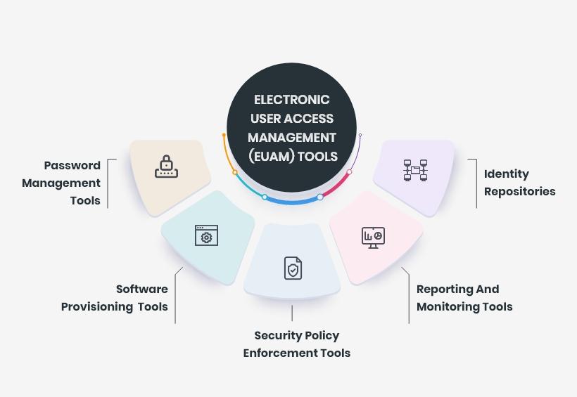 Electronic User Access Management (EUAM) Tools